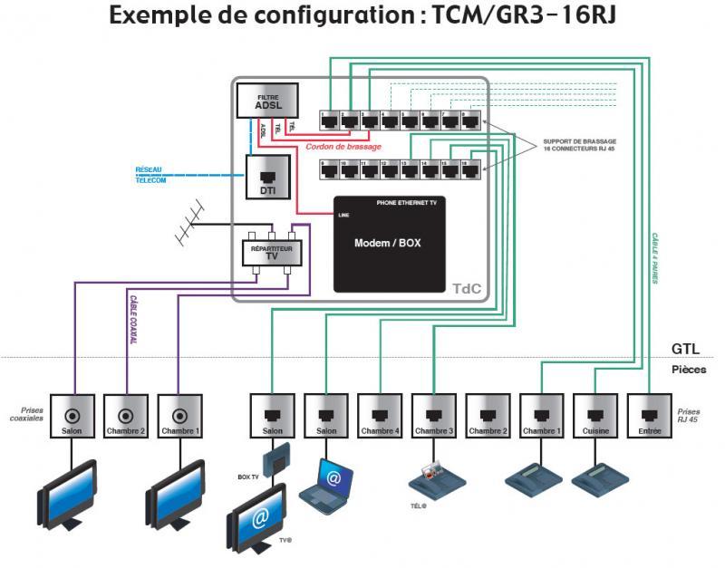 Ref eris tableaux et coffrets tableaux de communication grade 3 - Branchement coffret de communication ...